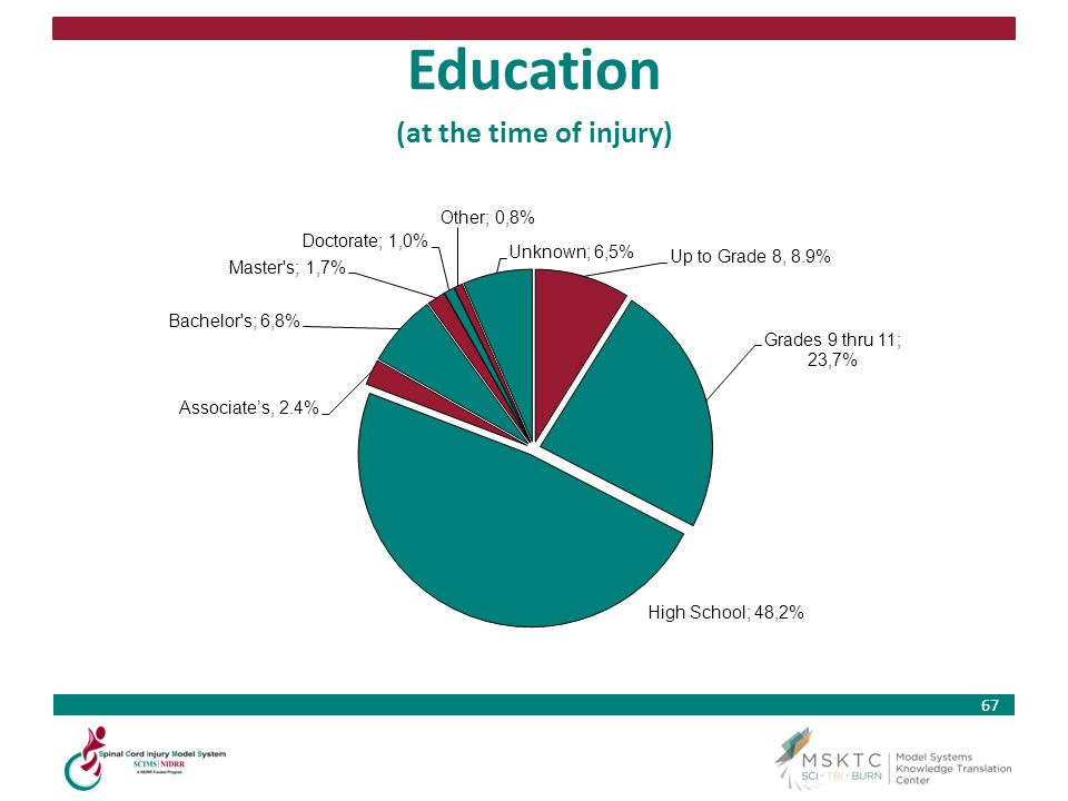 Education (at the time of injury)