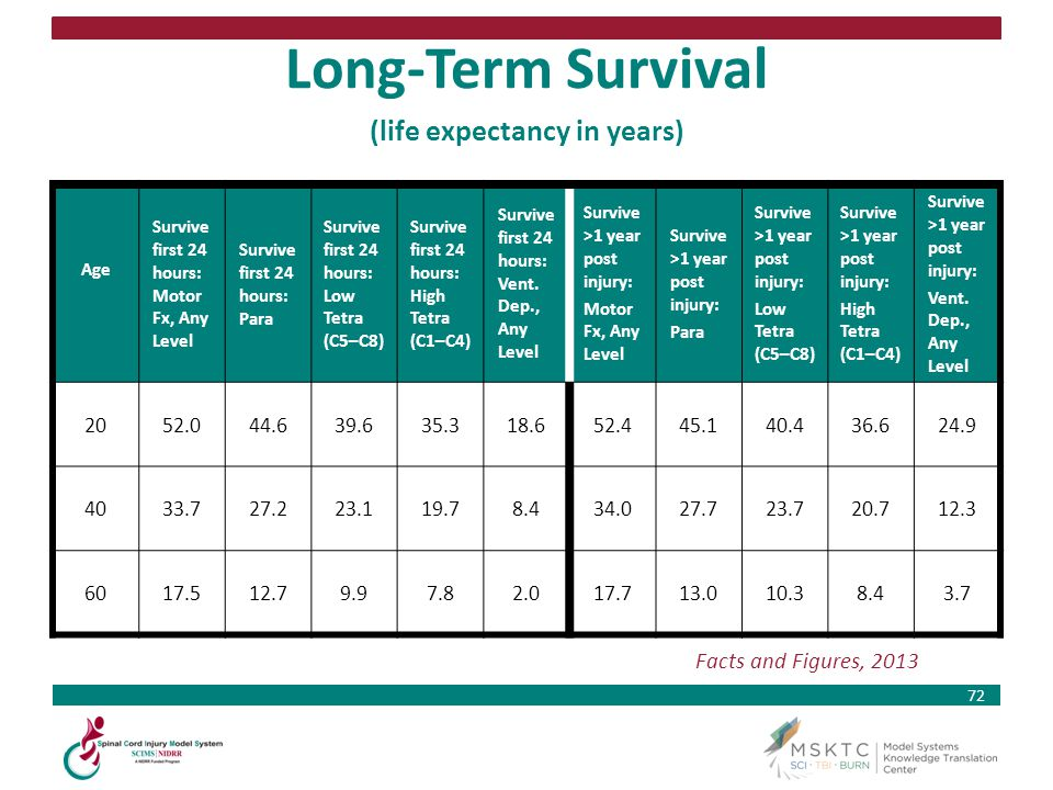 Long-Term Survival (life expectancy in years)