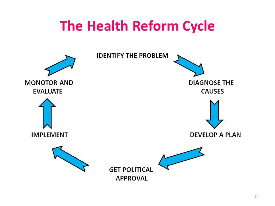 The Health Reform Cycle