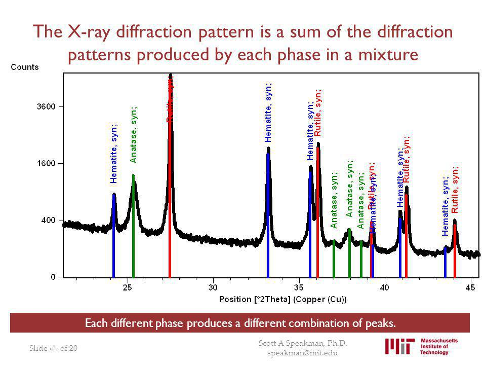 Each different phase produces a different combination of peaks.