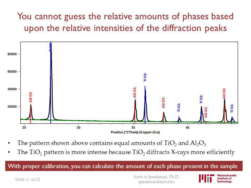 You cannot guess the relative amounts of phases based upon the relative intensities of the diffraction peaks