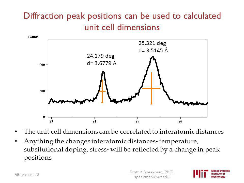 Diffraction peak positions can be used to calculated unit cell dimensions