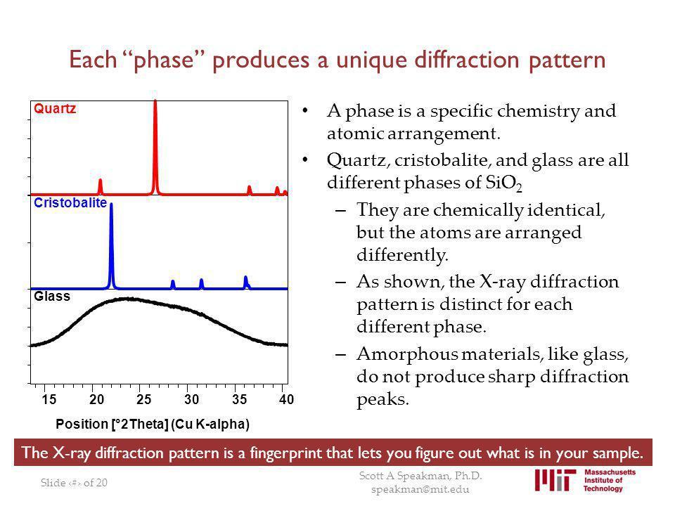 Each phase produces a unique diffraction pattern
