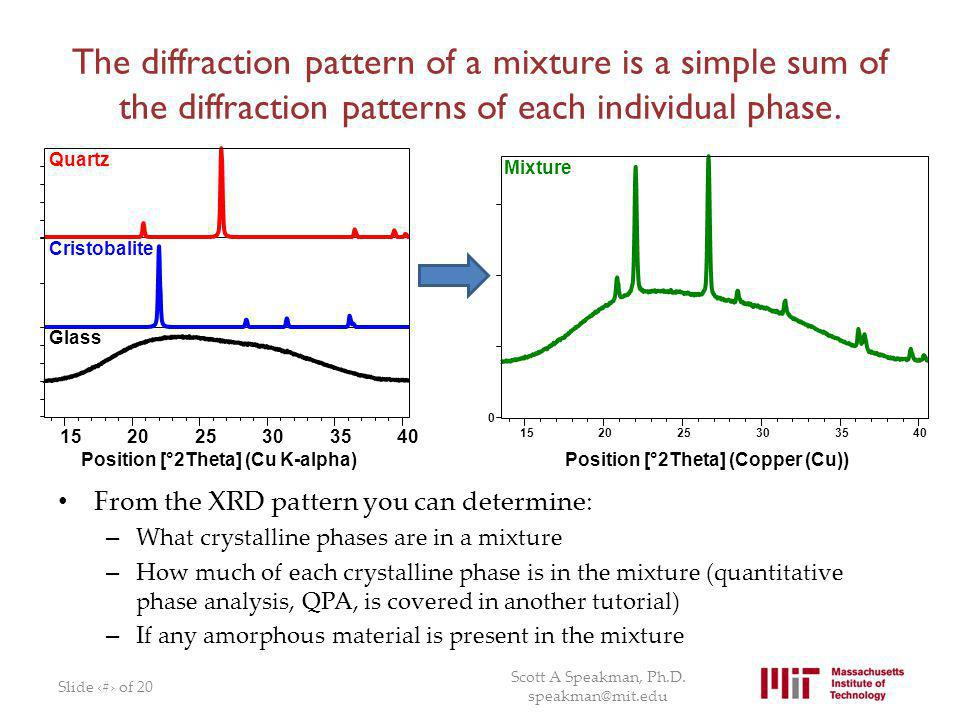 The diffraction pattern of a mixture is a simple sum of the diffraction patterns of each individual phase.