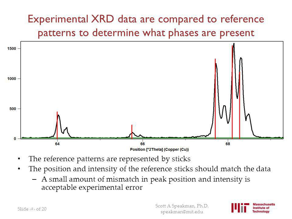 Experimental XRD data are compared to reference patterns to determine what phases are present