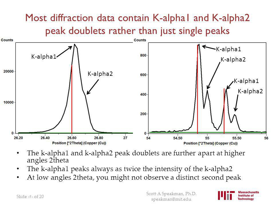 Most diffraction data contain K-alpha1 and K-alpha2 peak doublets rather than just single peaks