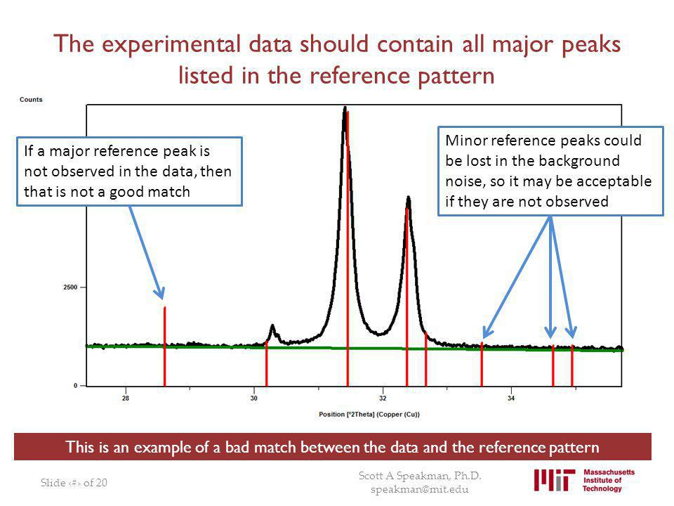 The experimental data should contain all major peaks listed in the reference pattern