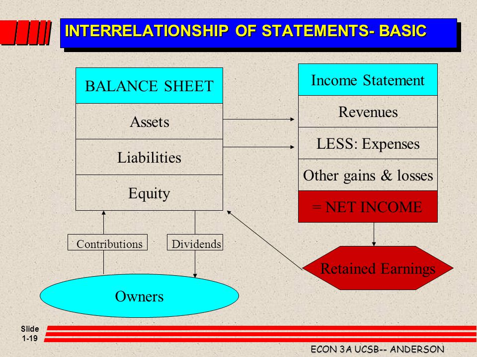 INTERRELATIONSHIP OF STATEMENTS- BASIC