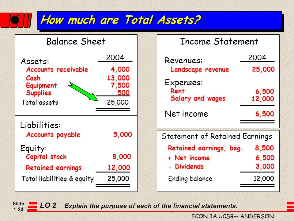 How much are Total Assets