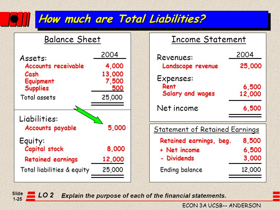 How much are Total Liabilities