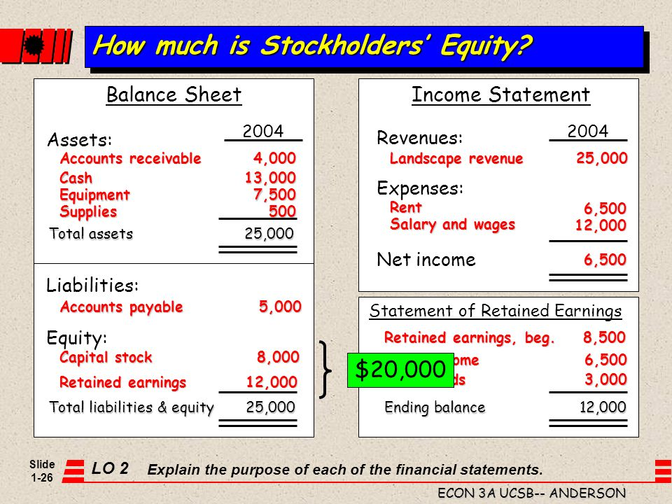 How much is Stockholders' Equity