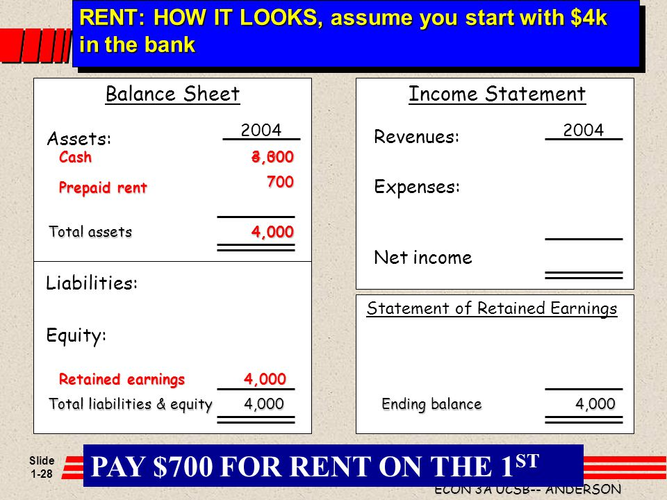 RENT: HOW IT LOOKS, assume you start with $4k in the bank