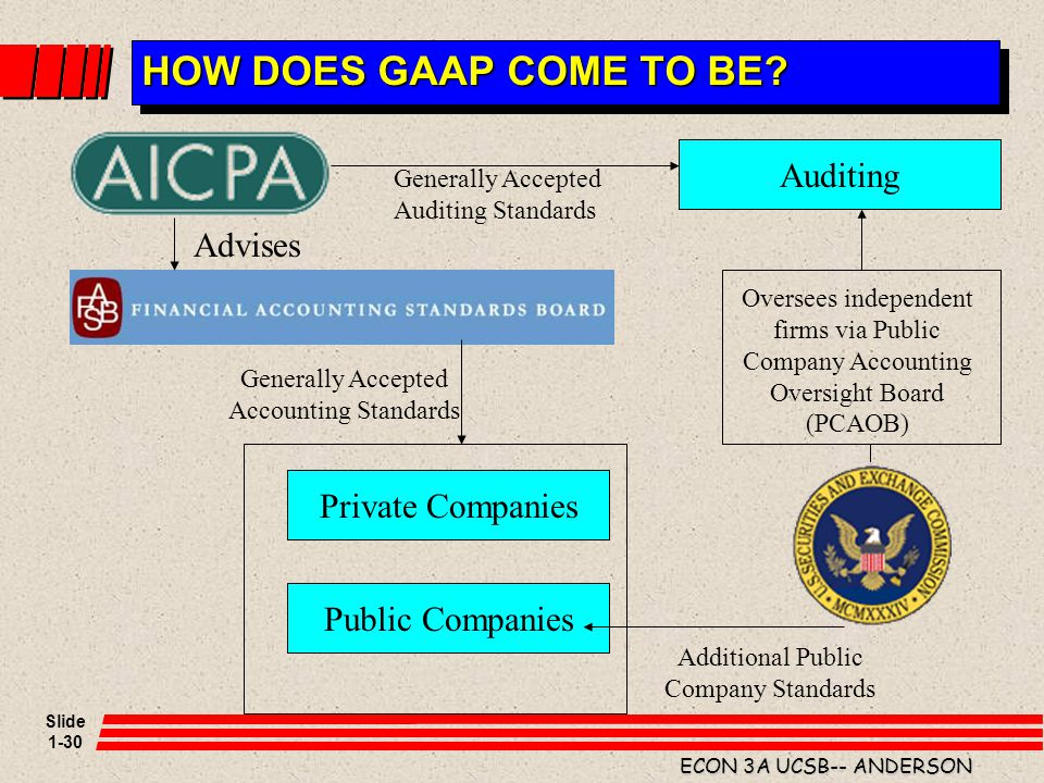 HOW DOES GAAP COME TO BE Auditing Advises Private Companies