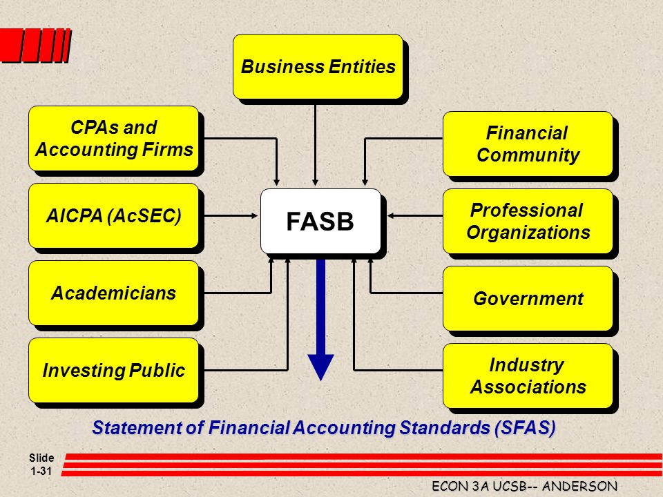 Statement of Financial Accounting Standards (SFAS)