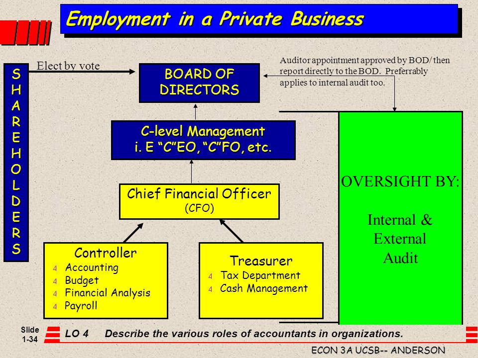 Employment in a Private Business