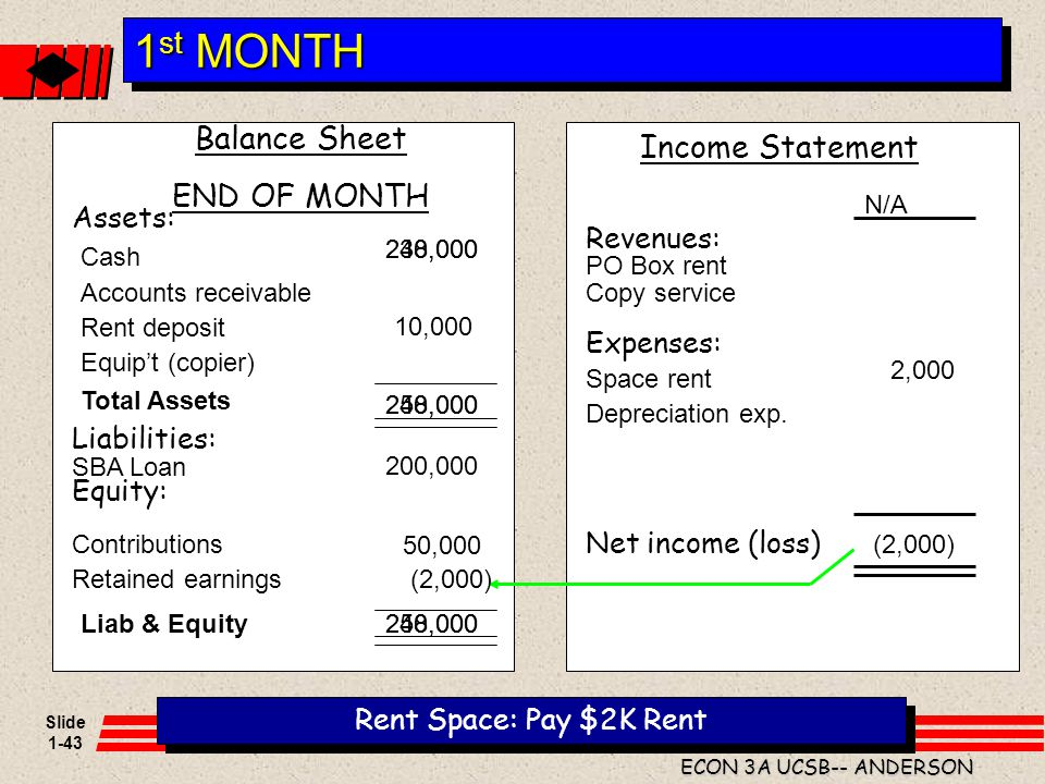 1st MONTH Balance Sheet Income Statement END OF MONTH Assets: