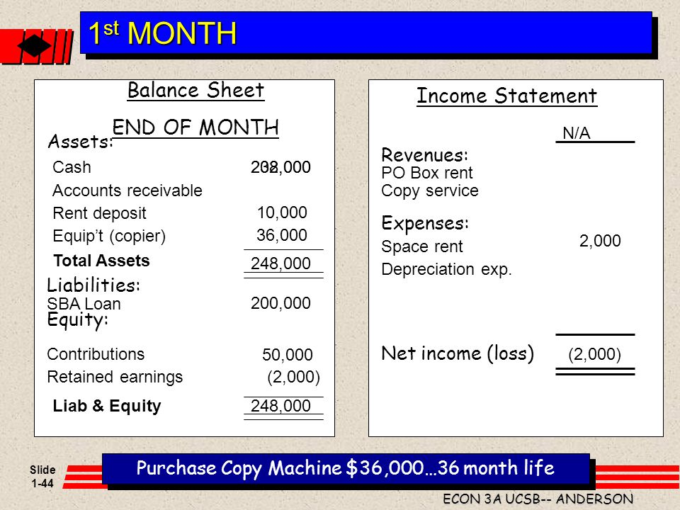 Purchase Copy Machine $36,000…36 month life