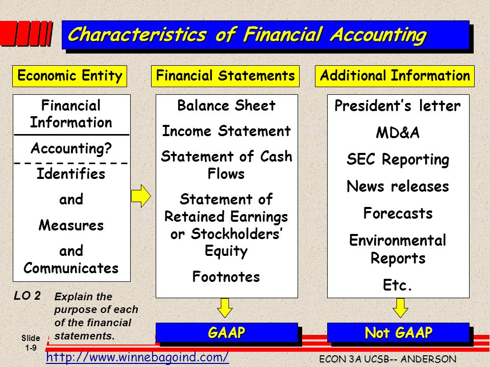 Characteristics of Financial Accounting