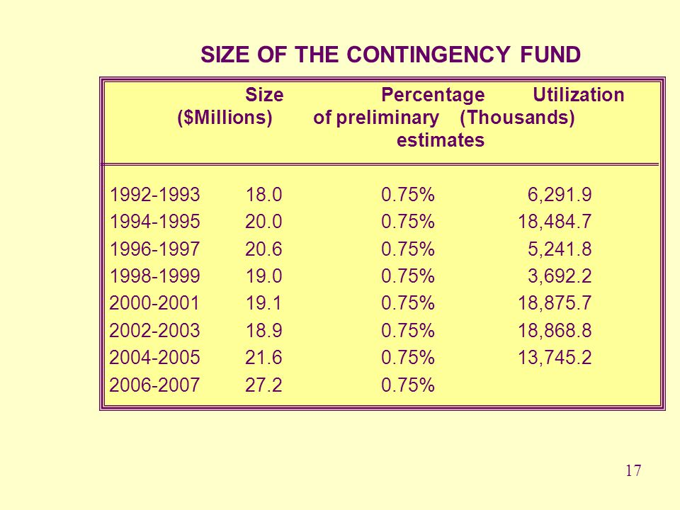 SIZE OF THE CONTINGENCY FUND