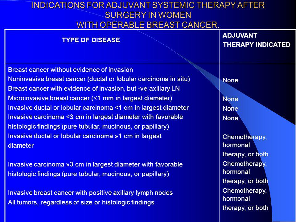 INDICATIONS FOR ADJUVANT SYSTEMIC THERAPY AFTER SURGERY IN WOMEN WITH OPERABLE BREAST CANCER.