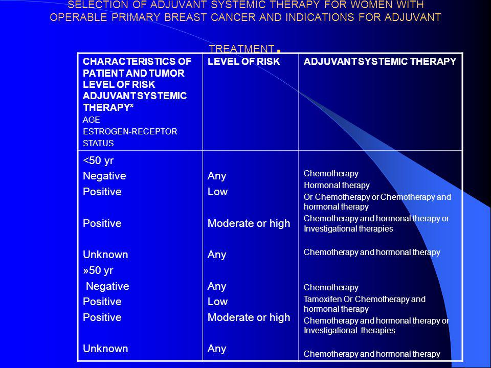 SELECTION OF ADJUVANT SYSTEMIC THERAPY FOR WOMEN WITH OPERABLE PRIMARY BREAST CANCER AND INDICATIONS FOR ADJUVANT TREATMENT.