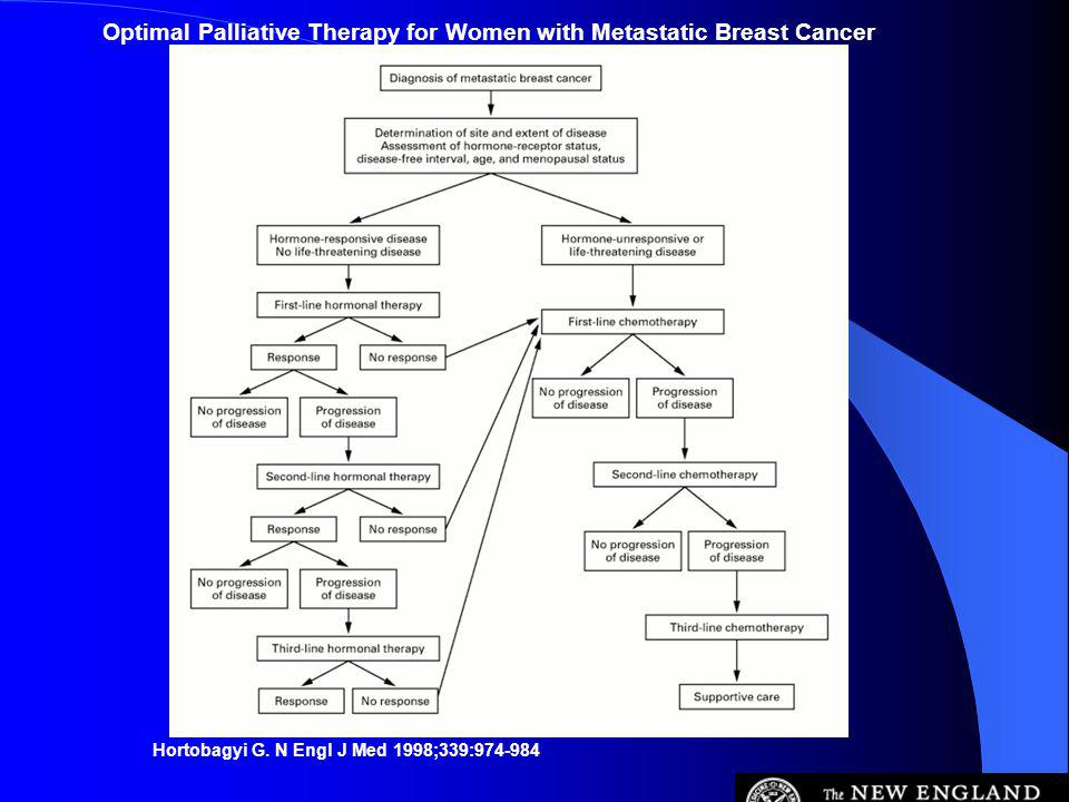 Optimal Palliative Therapy for Women with Metastatic Breast Cancer