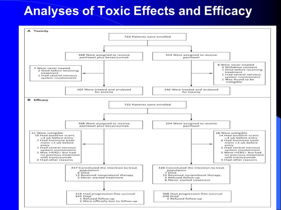 Analyses of Toxic Effects and Efficacy
