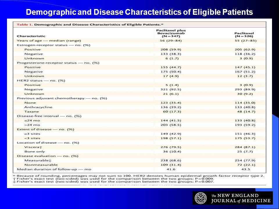 Demographic and Disease Characteristics of Eligible Patients