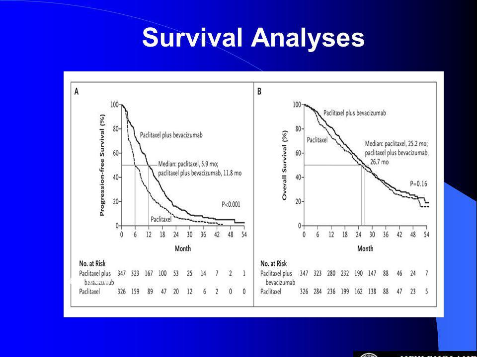 Survival Analyses Miller K et al. N Engl J Med 2007;357:2666-2676