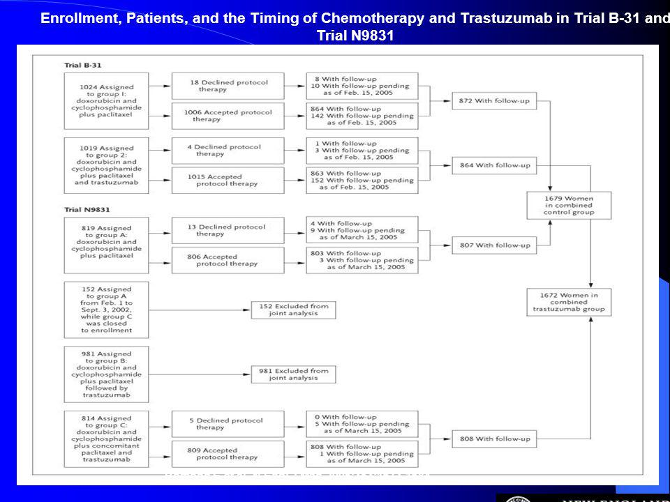 Enrollment, Patients, and the Timing of Chemotherapy and Trastuzumab in Trial B-31 and