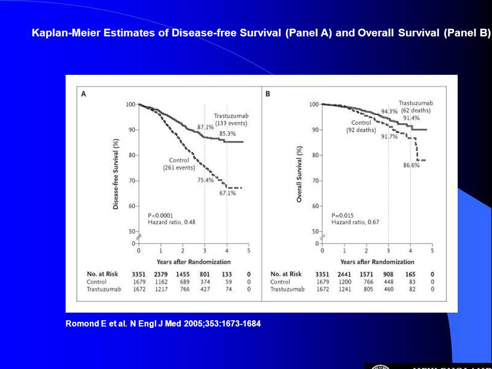 Kaplan-Meier Estimates of Disease-free Survival (Panel A) and Overall Survival (Panel B)
