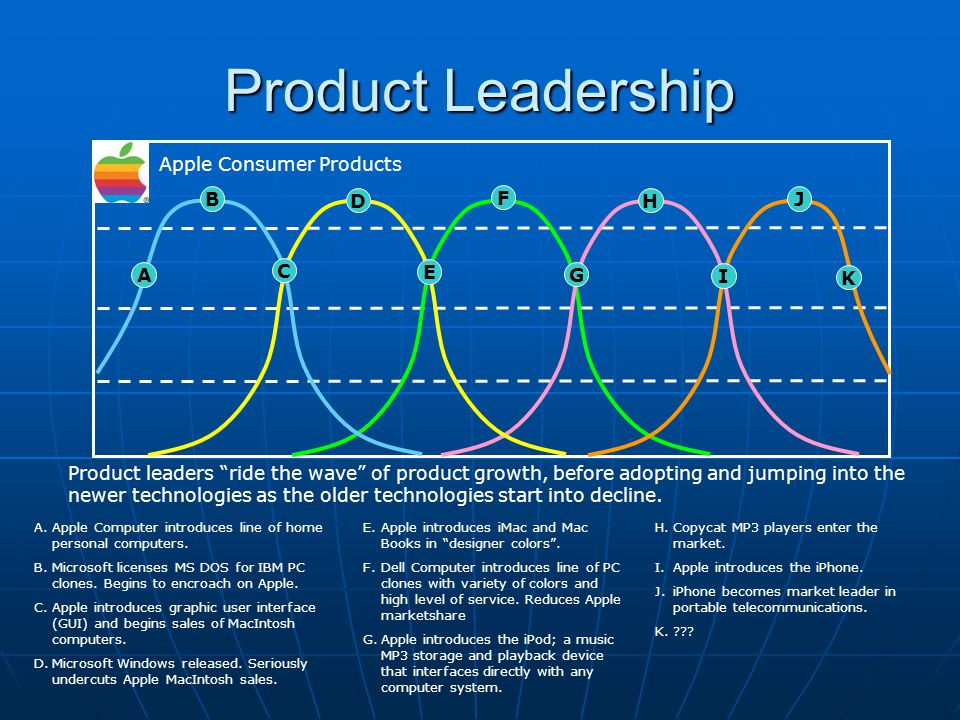 Product Leadership Apple Consumer Products B D F H J A C E G I K