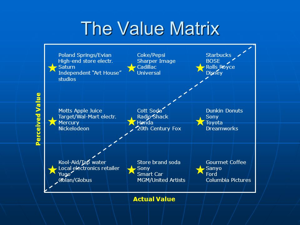 The Value Matrix Perceived Value Actual Value Poland Springs/Evian