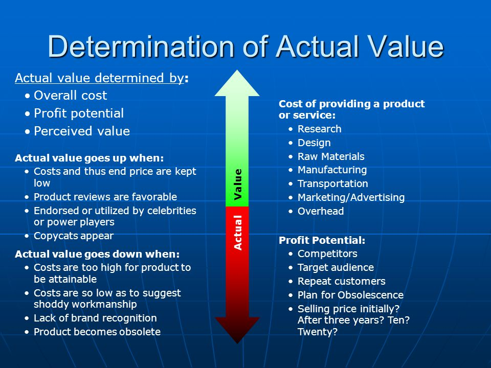 Determination of Actual Value