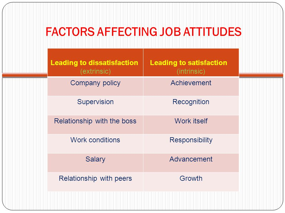 FACTORS AFFECTING JOB ATTITUDES