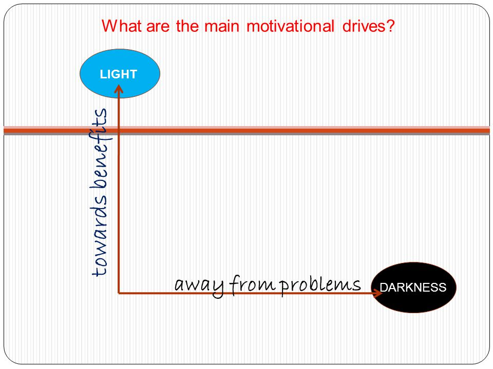 What are the main motivational drives