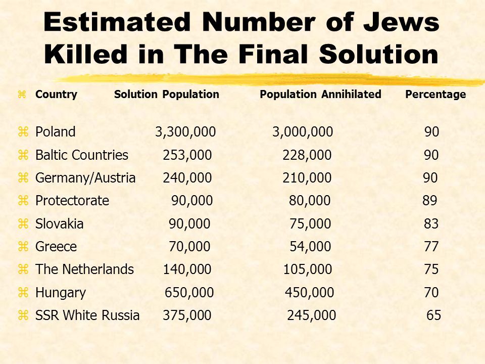 Estimated Number of Jews Killed in The Final Solution