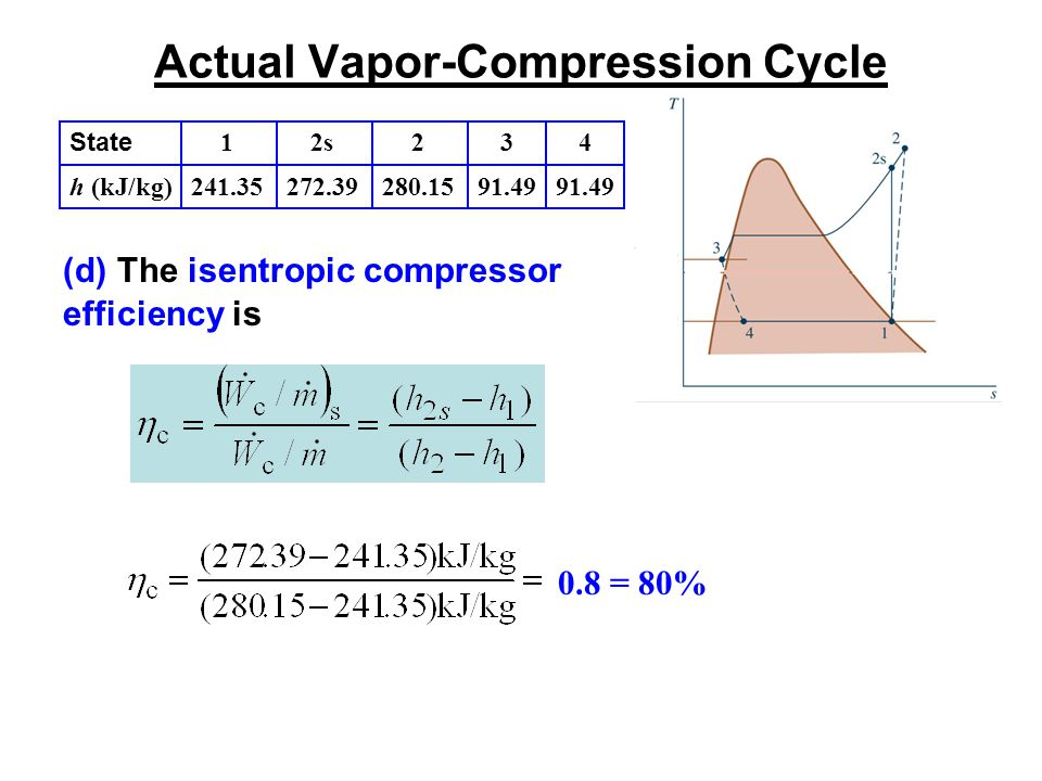 Actual Vapor-Compression Cycle