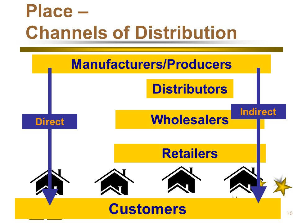 Place – Channels of Distribution