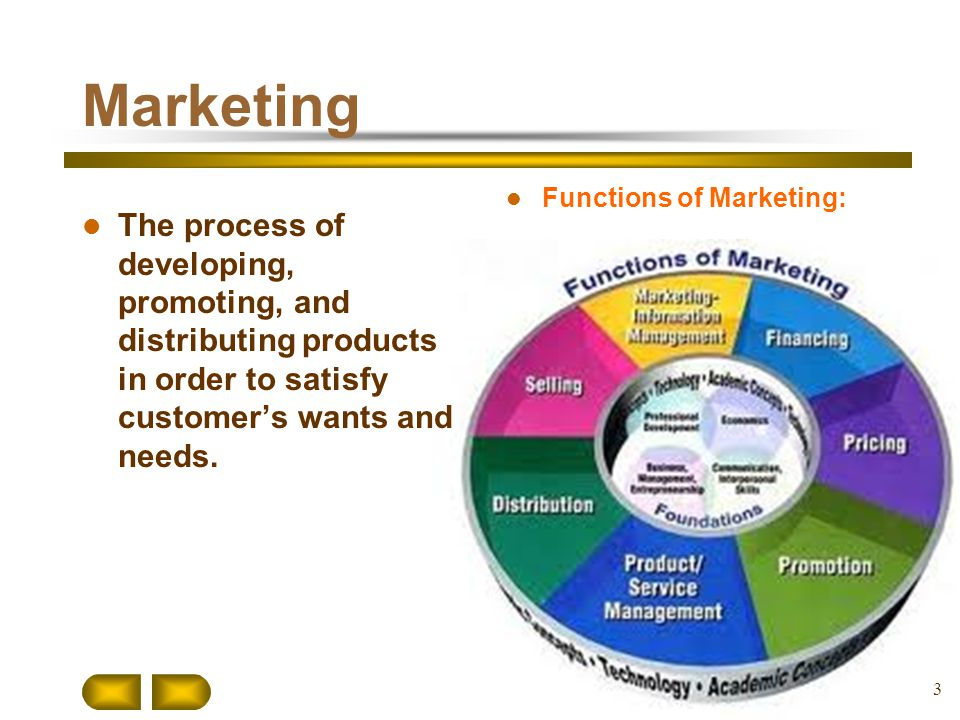 Marketing Functions of Marketing: The process of developing, promoting, and distributing products in order to satisfy customer's wants and needs.