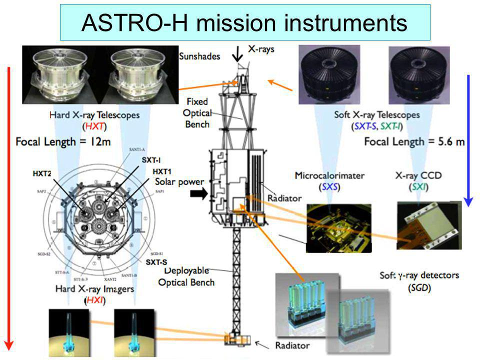 ASTRO-H mission instruments