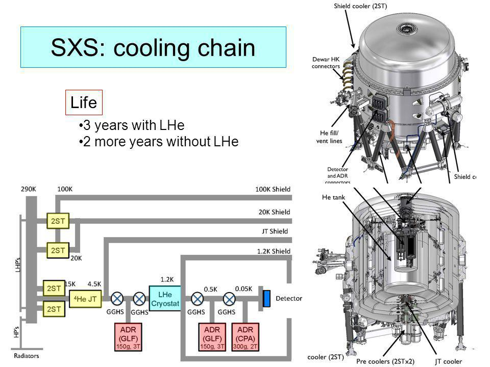 SXS: cooling chain Life 3 years with LHe 2 more years without LHe