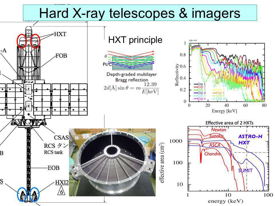 Hard X-ray telescopes & imagers