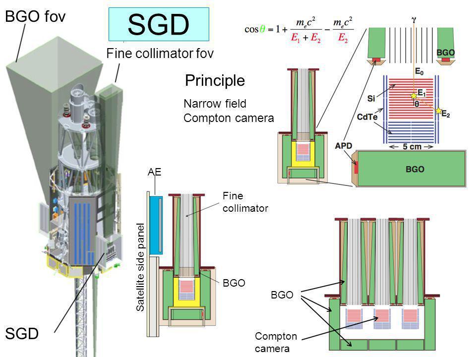 SGD BGO fov Principle SGD Fine collimator fov