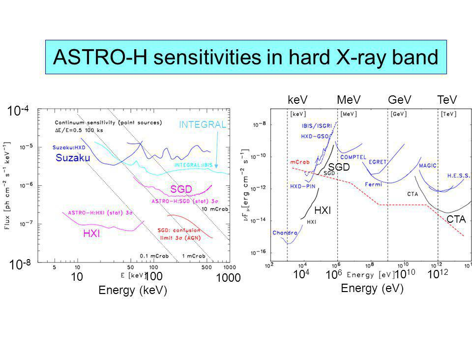 ASTRO-H sensitivities in hard X-ray band