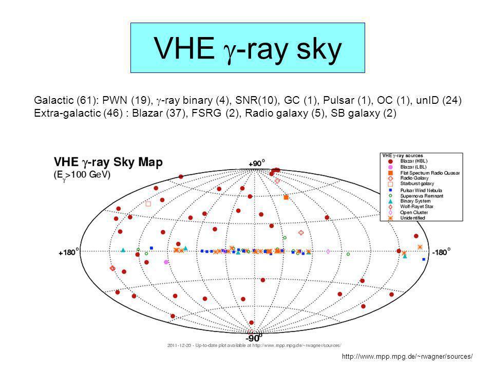 VHE -ray sky Galactic (61): PWN (19), -ray binary (4), SNR(10), GC (1), Pulsar (1), OC (1), unID (24)
