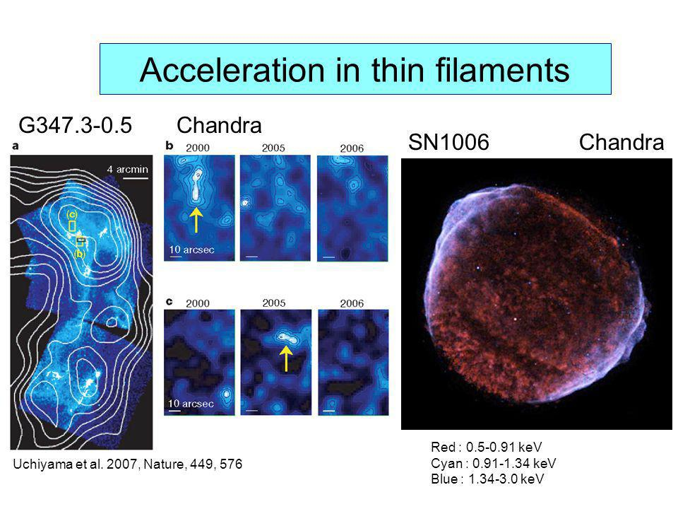 Acceleration in thin filaments