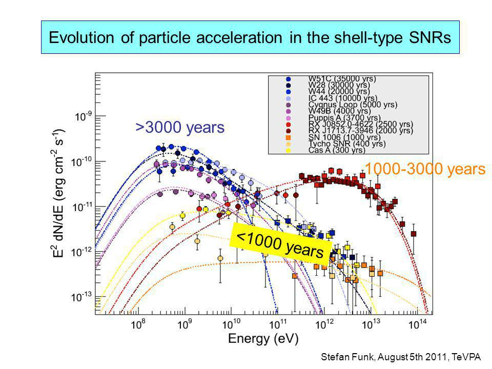 Evolution of particle acceleration in the shell-type SNRs