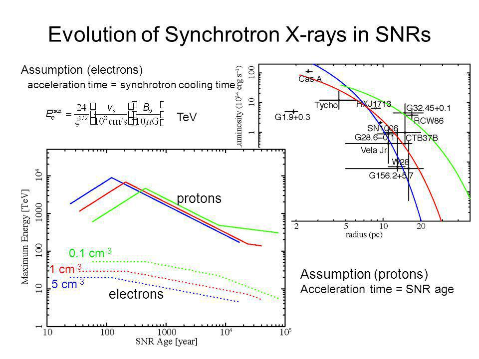 Evolution of Synchrotron X-rays in SNRs