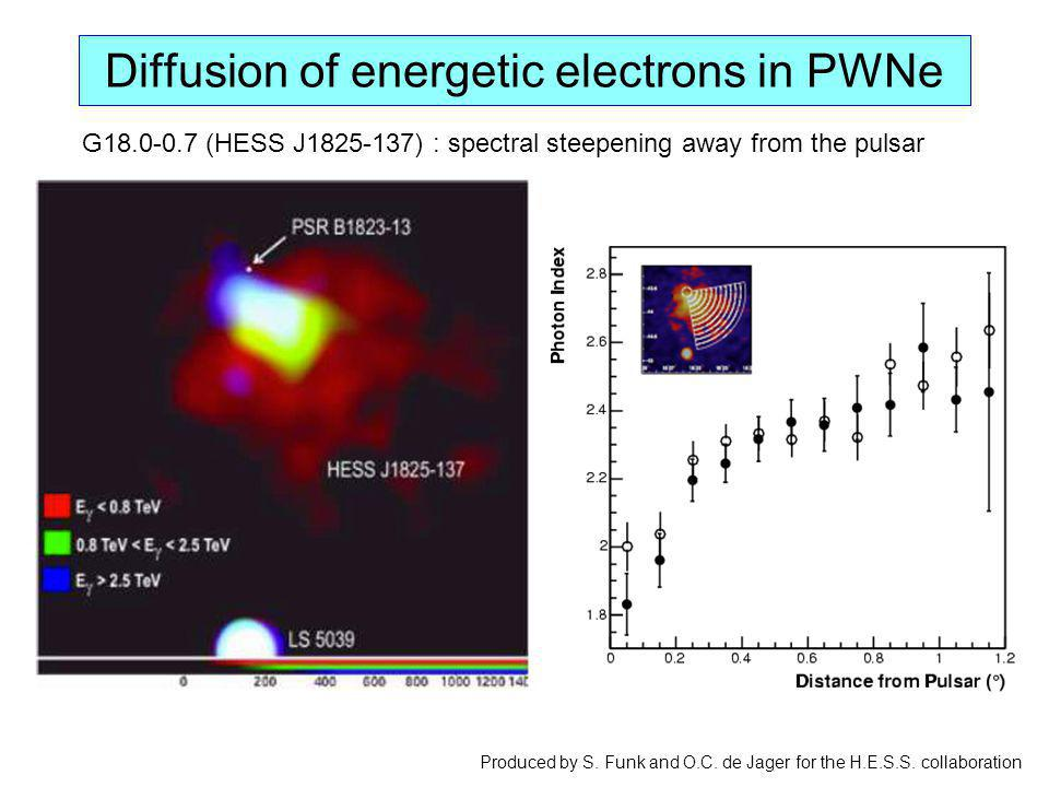 Diffusion of energetic electrons in PWNe